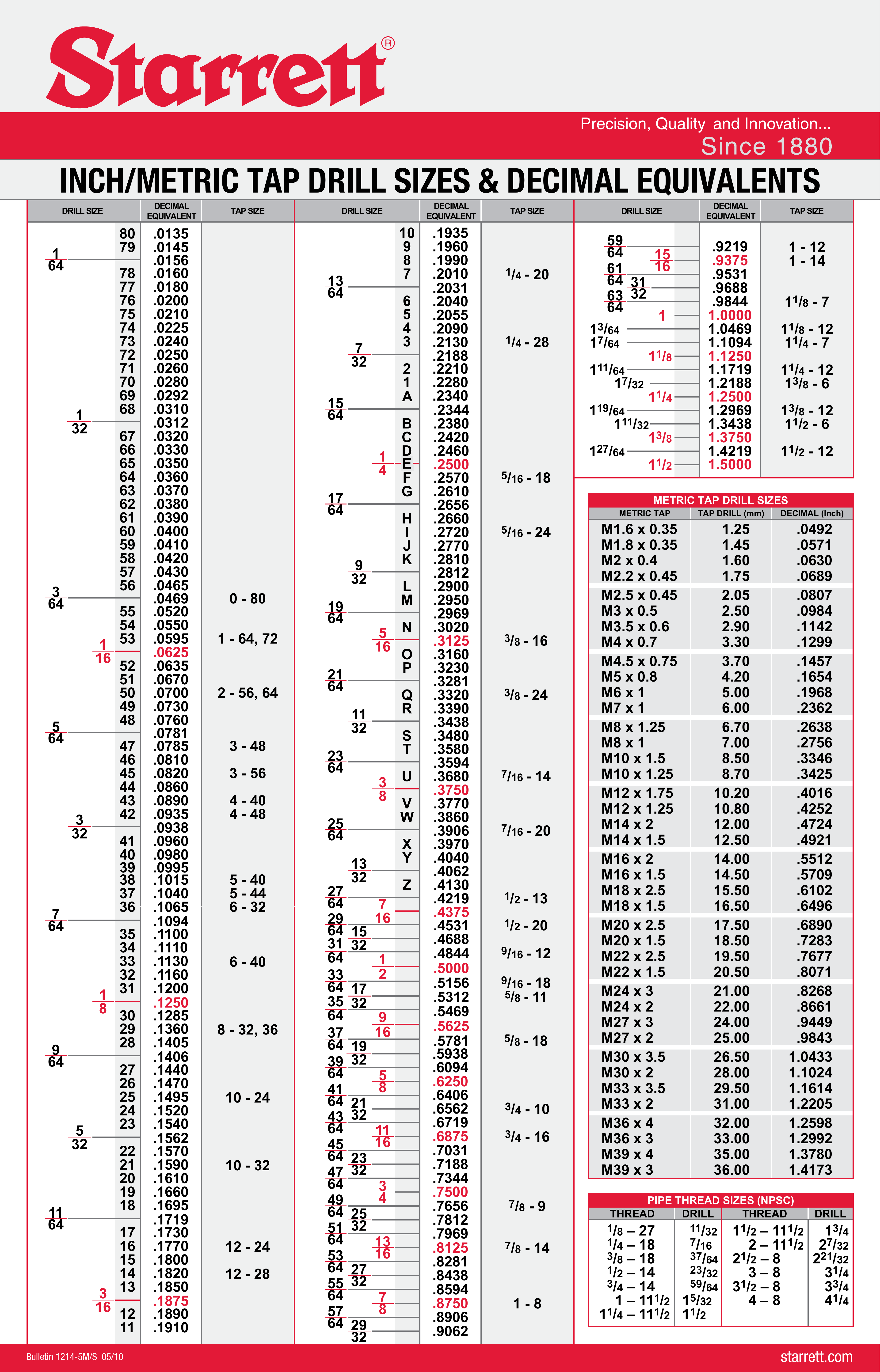 decimal equivalence chart with all the bells and whistles : machinists
