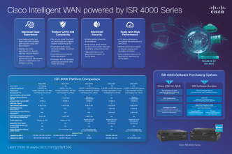 Cisco 4000 Series Integrated Services Routers Poster